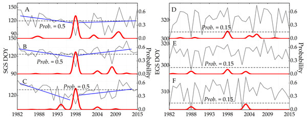 The trend and the confidence level of phenologicalchanges based on the Bayesian method.