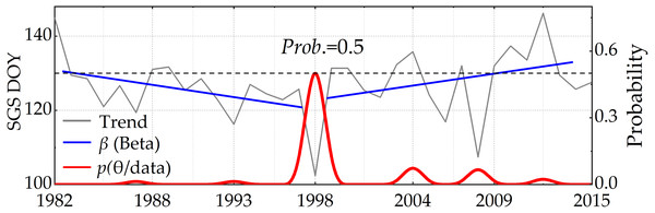 The trend and the confidence level of NDVI change based on the Bayesian method.