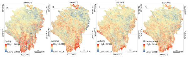 Spatial distribution of the vegetation dynamics in different seasons from 1999 to 2018.