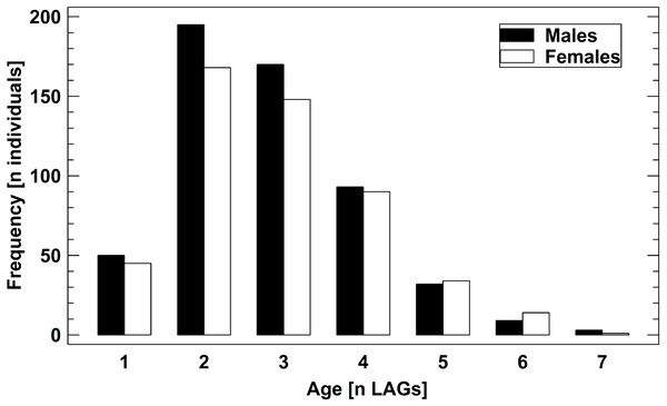 Age structure of 1,061 adult B. variegata in the Westerwald region.
