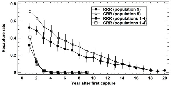 Recapture rates in Germany (populations 1–4 pooled) and Austria (population 9).