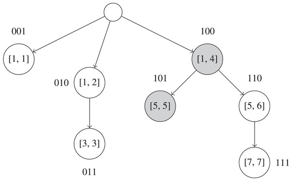 Example of a Fenwick tree on UMI frequencies in the interval [1, 7].