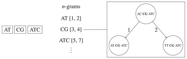 Simplified example of the n-grams BK-trees data structure.