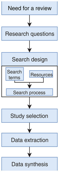 Stages of the systematic literature review process.