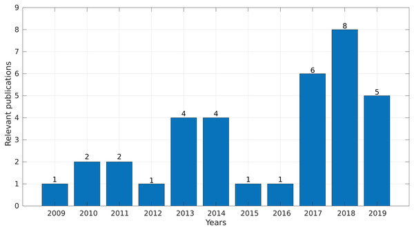 Number of relevant publications found per year.