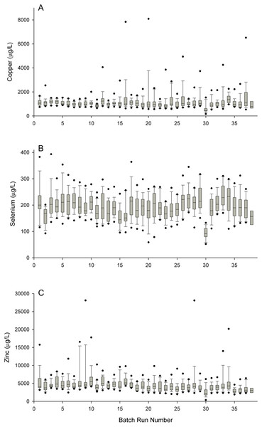 Boxplots of copper (A), selenium (B), and zinc (C) measurements taken in newborn dried blood spots from the Michigan BioTrust for Health program according to batch runs.