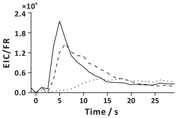 Extraction analyte flux as a function of time in the extraction step, defined here as the ratio of extracted ion current (EIC) and momentary carrier gas flow rate (FR).