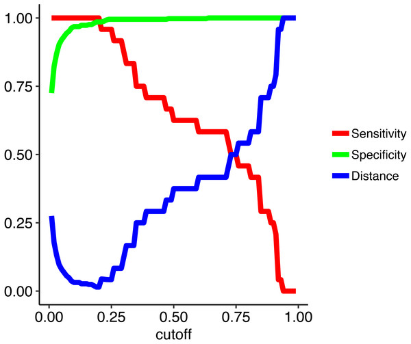 Model metrics obtained from training the random forest model across a range of cutoffs from 0.01 to 0.99 in increments of 0.01.