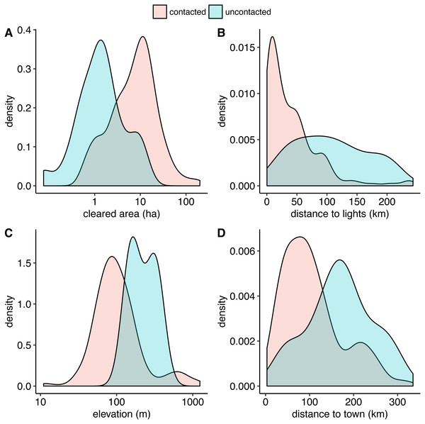 Smoothed kernel density plots comparing uncontacted to contacted indigenous villages.