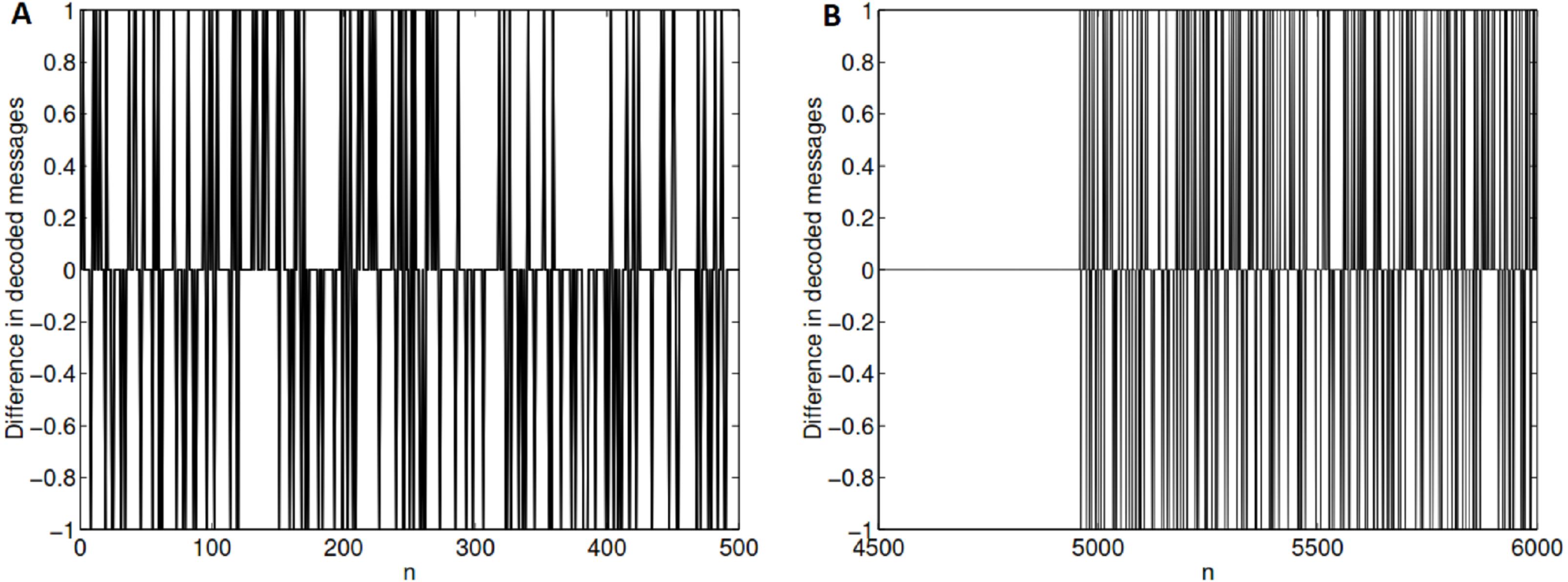Using cantor sets for error detection [PeerJ]