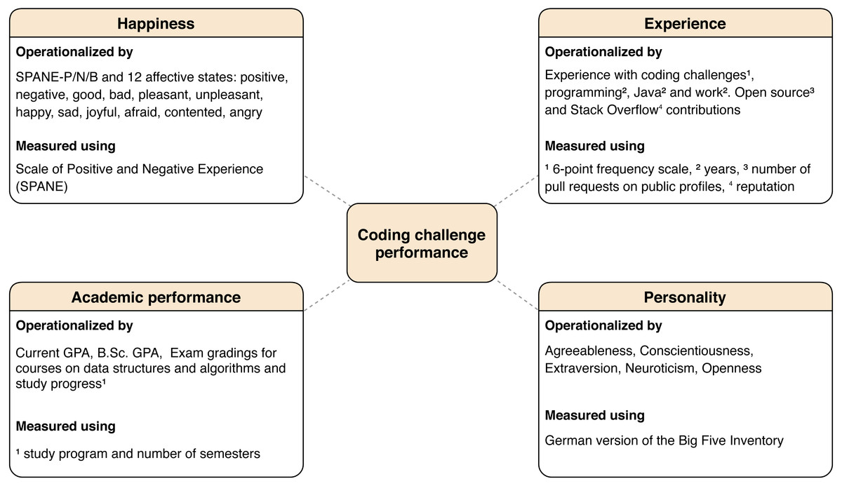 A theory on individual characteristics of successful coding