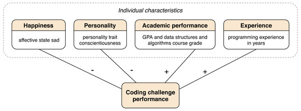 Summary of the obtained theory for predicting the performance in solving coding challenges.