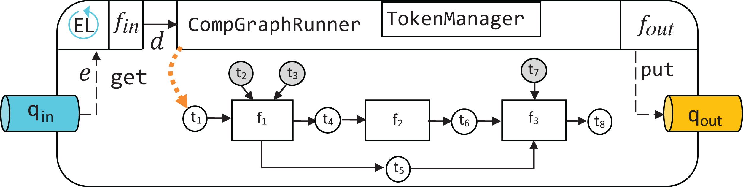 EPypes: a framework for building event-driven data