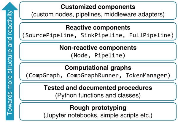 Layered system development framework.