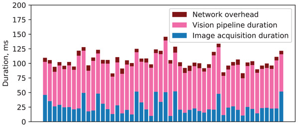 Components' durations and network overhead for a series of vision requests.
