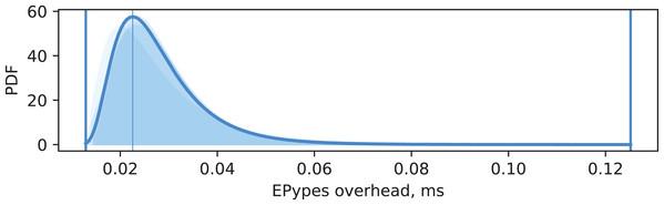 EPypes overhead.
