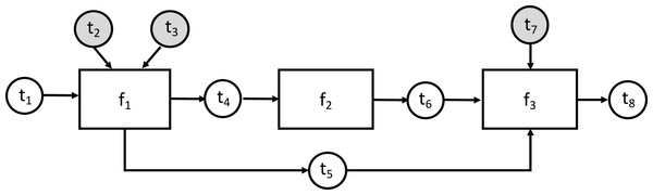 An example abstract computational graph.