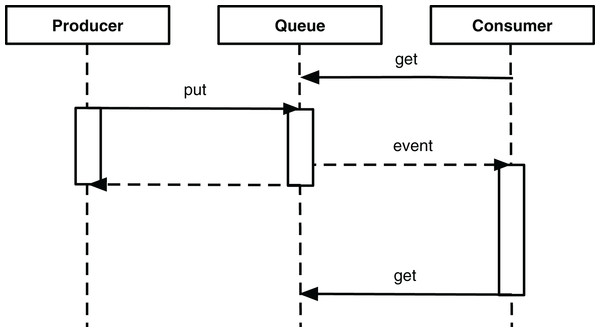 Sequence diagram of thread-based producer and consumer interacting through a queue.