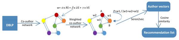 The framework of Seren2vec.