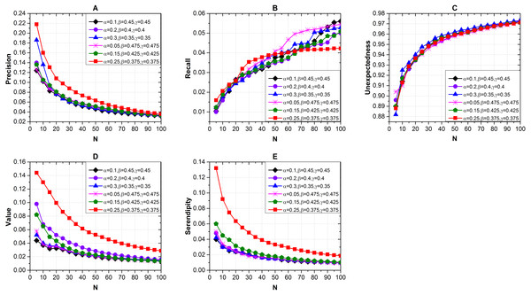 Effects of the recommendation list length and different combinations of α, β and γ on recommendation performance via Seren2vec.