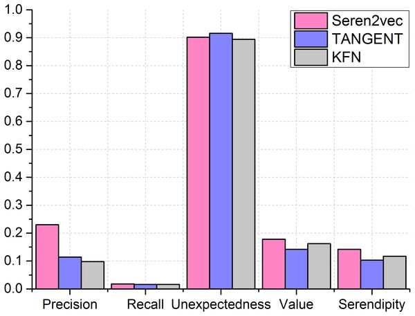Performance comparisons between different recommendation methods.