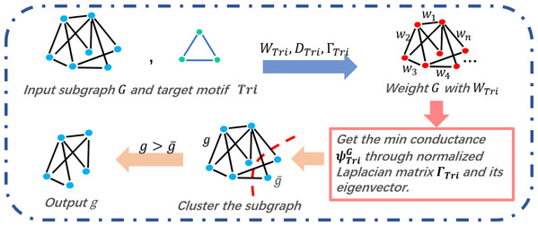 Triangle motif-based clustering of COMICS.