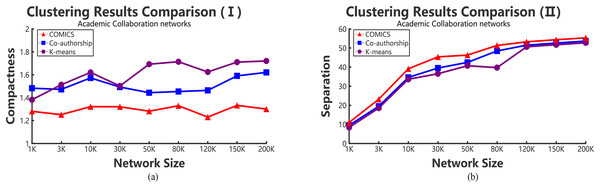 The variation tendency of compactness and separation values of collaboration network clustering results with COMICS, co-authorship and K-means algorithms.
