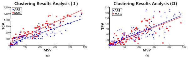Positive relations in collaboration networks through collaboration variances, paper variances and motif variances of each clustering.