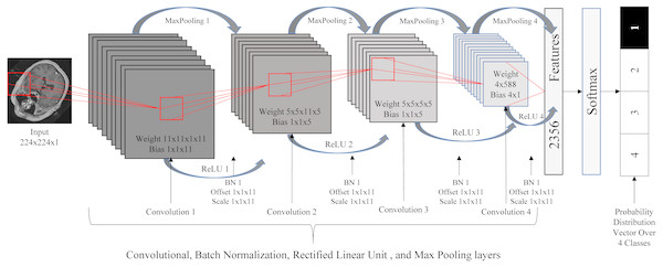 Deep convolutional neural network architecture.