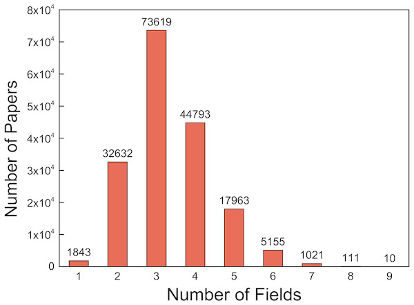 The distribution of number of fields for all the papers.