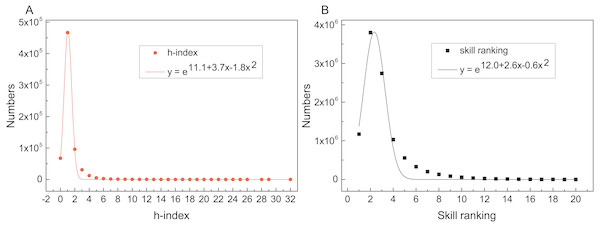 Distributions and fitted lines of h-index (R2=0.99) and skill ranking (R2=0.97).