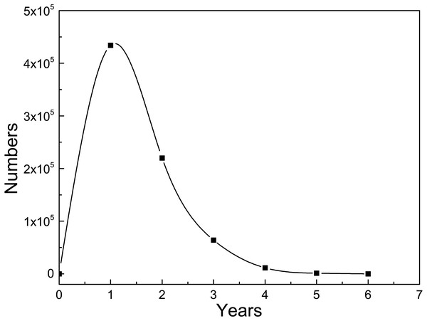 Continuous rapid growth years of researchers' skills.