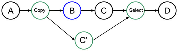 Graph of four tasks where B is an uncertain task. Extra tasks are created by the RS: copy, C' and select.