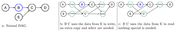 Graph of five tasks where B is an uncertain task and where C, the task use for speculation, uses data from another task E.