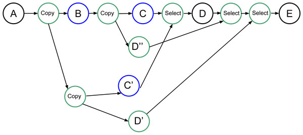 "Graph of four tasks where B and C are uncertain tasks. Extra tasks are created by the RS: C', D', D"" and several copies/selects."