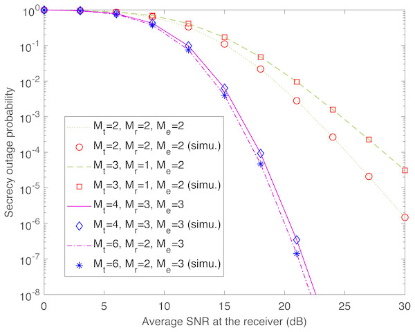 Secrecy outage probability of transmit-receive diversity system (Pout,TR) as a function of                                             ${\bar {\gamma }}_{\text{r}}$                                                                                                                                                                                 γ                                                                                                          ̄                                                                                                                                                        r                                                                                              .