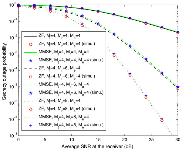 Secrecy outage probability of spatial multiplexing systems with ZF equalization (Pout,ZF) and MMSE equalization (Pout,MMSE).