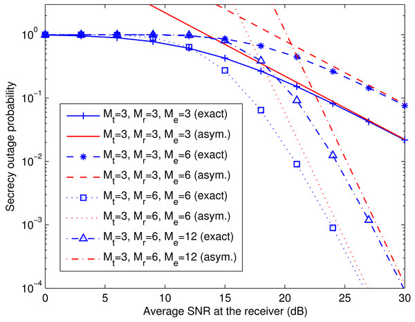 Comparison of exact and asymptotic secrecy outage probability of spatial multiplexing system with MMSE equalization.