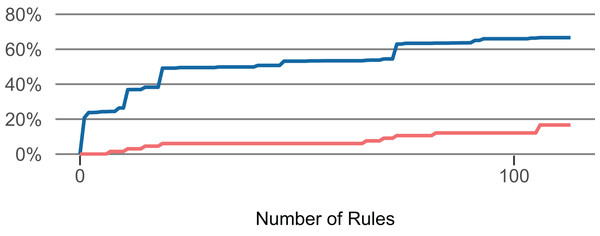 Influence of the number of selected rules (Lang).