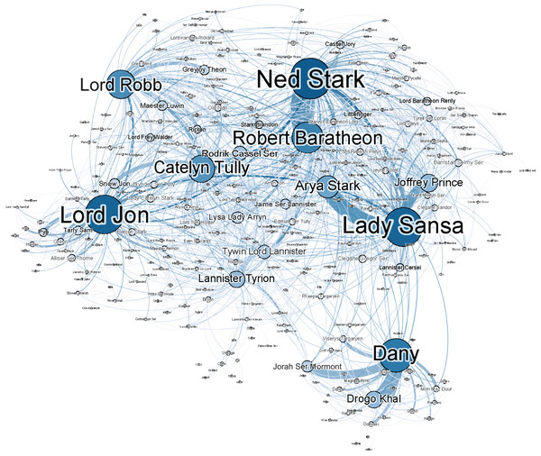 peerj.com - Niels Dekker - Evaluating named entity recognition tools for extracting social networks from novels