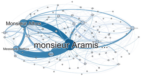 Social network of The Three Musketeers without adjustment for apostrophed names.