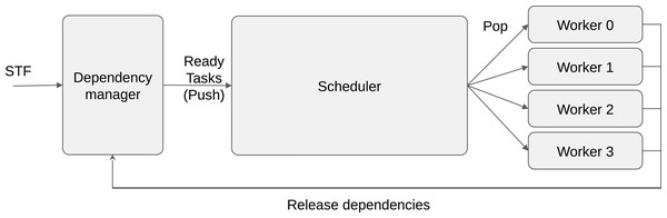Schematic view of task-based runtime system organization.