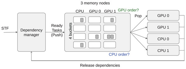 LAHeteroprio schematic view of a grid composed of four buckets and three memory nodes.