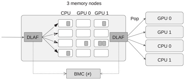 View of the best memory node difference (BMD), which is computed by counting the number of difference returned by the DLAF between the moment when a task is pushed or popped.