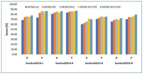 Performance of the different model variants in terms of recall and precision.