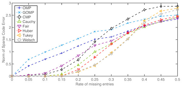 Average normalized norm of sparse code error of MSE–based OMPs and robust alternatives for several rates of missing entries in the observation vector.