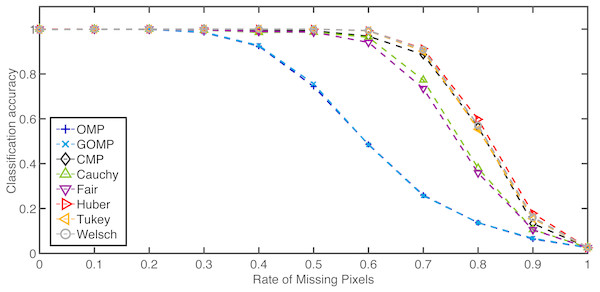 Average classification accuracy on the Extended Yale B Database over missing pixels rate.