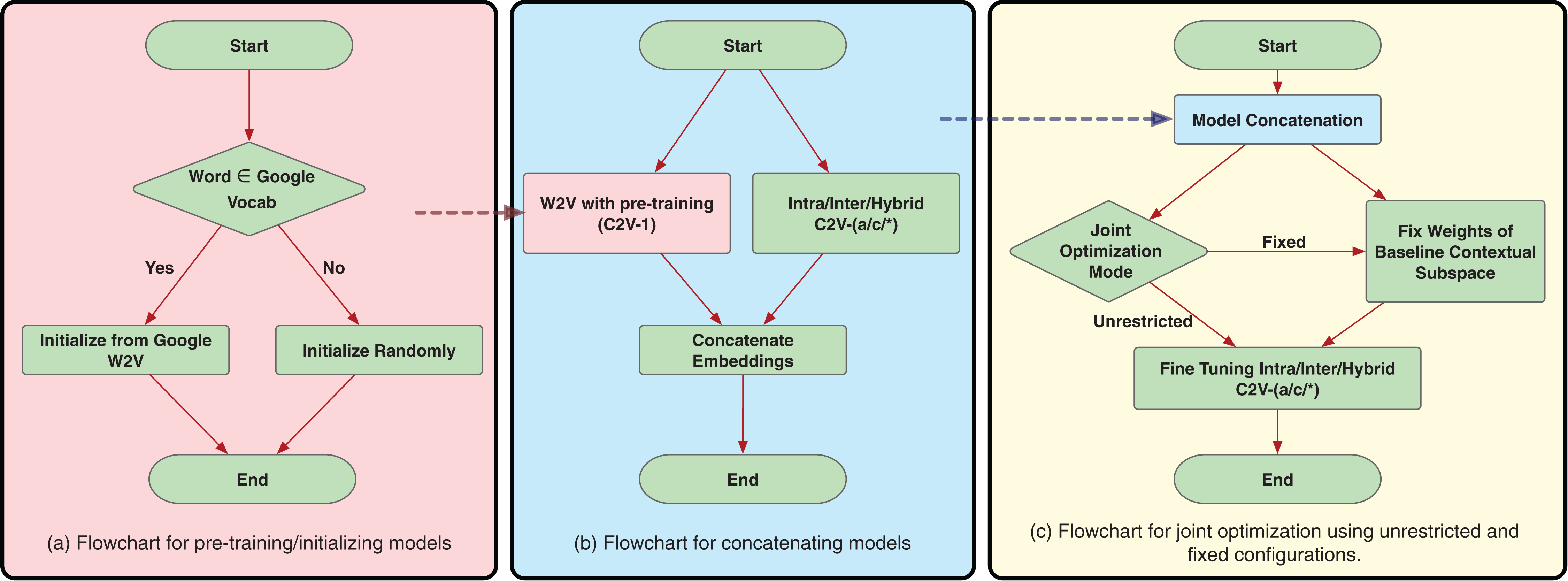 Confusion2Vec: towards enriching vector space word
