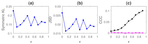 Mean values of divergence between distributions of coupled AR(1) processes using Symmetric Kullback–Leibler (KL) (A) and Jensen Shannon (JSD) divergences (in nats) (B), and the mean causality values estimated using CCC from Y to X (solid line-circles, black) and X to Y (solid line-crosses, magenta), as the degree of coupling, ϵ is varied (C).