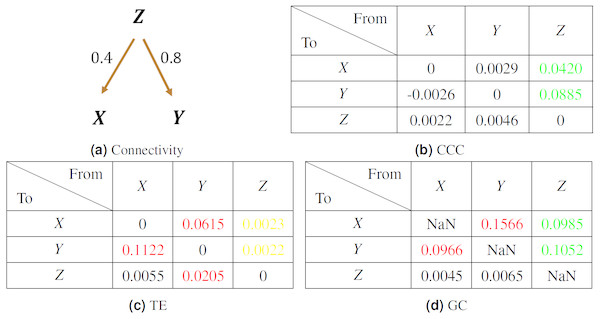 Mean causality values estimated using CCC (B), TE (C) and GC (D) for a system of three AR variables coupled as in (A).